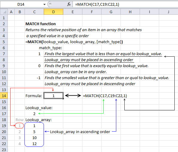 How To Use The Match Function