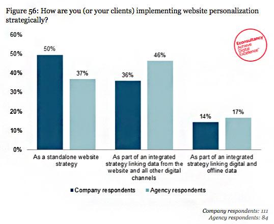 personalization-strategy