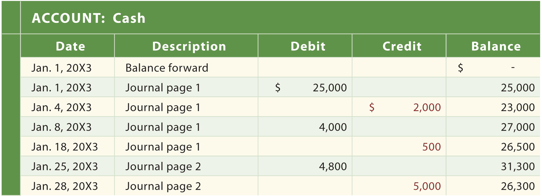 simple general ledger example
