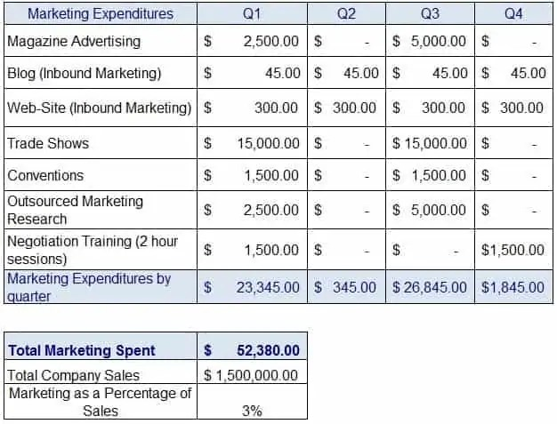 promotional activity budgets Chapter 3: budgeting, financial accounting for local and state school systems, 2003 edition  a major element of financial data activity rests in the act of budgeting.