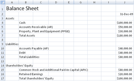farm balance sheet template excel - 9 balance sheet formats in excel excel templates