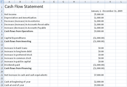Lovely Cash Flow Statement Excel Format. Cash Flow Excel Template 222