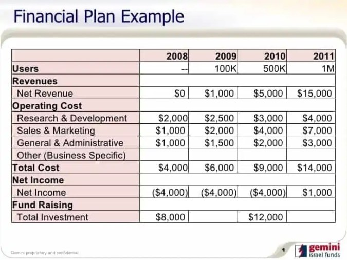 financial plan template word
