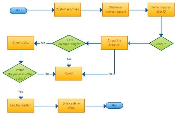8+ Flowchart Templates - Excel Templates