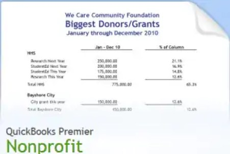 not for profit budget 7154