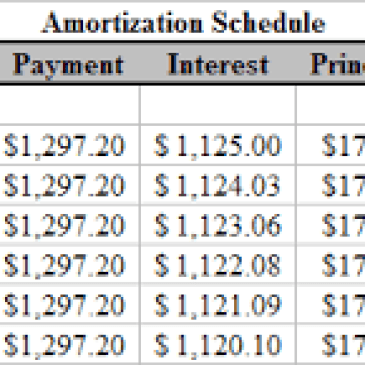 personal loan amortization schedule archives excel templates