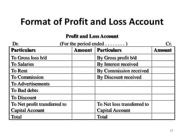 Profit ...  Profit And Loss Templates