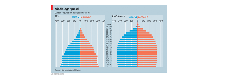 The global population by age and sex