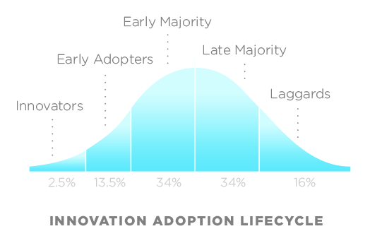 innovation adoption