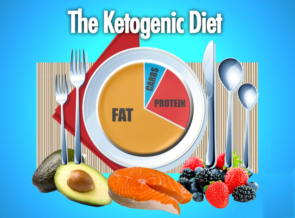 ketogenic diet, keto diet