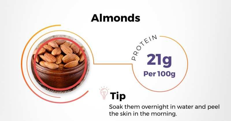 best indian protein rich diet - almonds