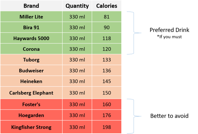 Comparision of Calories in Beer