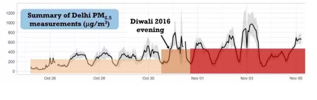 delhi pollution graph: how to keep running