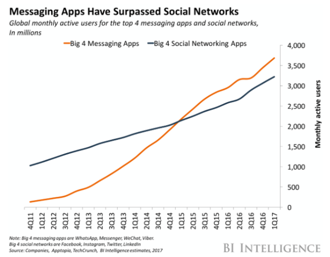 How messaging apps have growth in user base over time