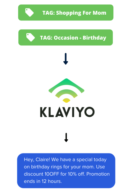 Use Shoppable Quizzes To Collect Buyer Profile Data and Pass It Into Klaviyo