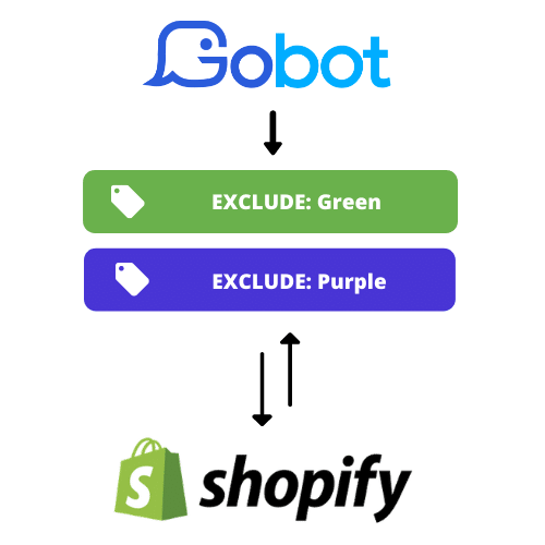 AI Automated Product Tagging Shopify Sync
