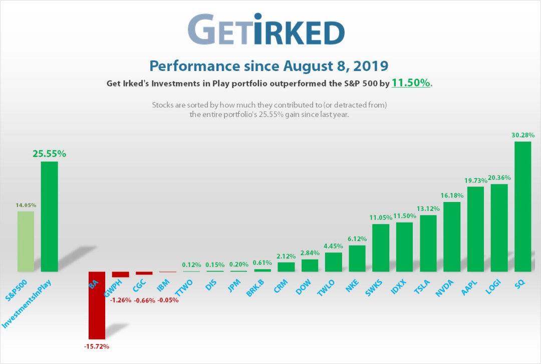 Get Irked's Investments in Play portfolio outperformed the S&P 500 25.55% vs. 14.05%