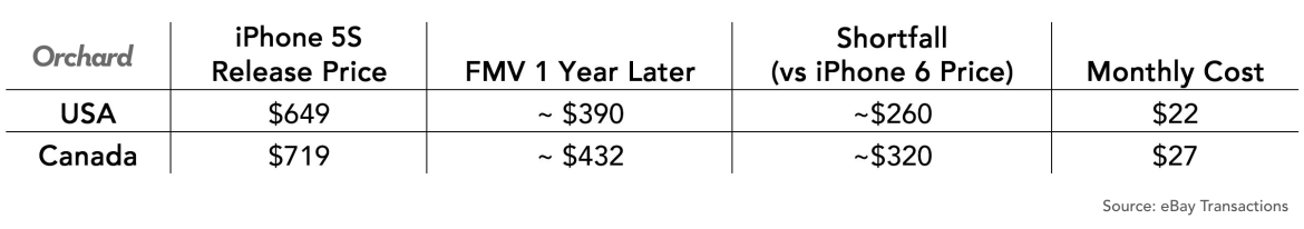 new iphone every year cost