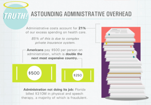 administrative-costs 11 Reasons Why Our Healthcare System is So $&@%#! Up