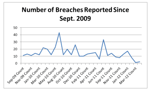 Number of Breaches - Healthcare's Dirty Secret - 15 Million Patients' Private Information Exposed Since 2009