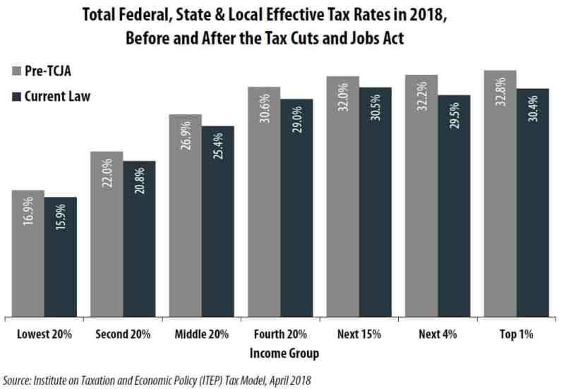 Total effective tax rates in the United States.