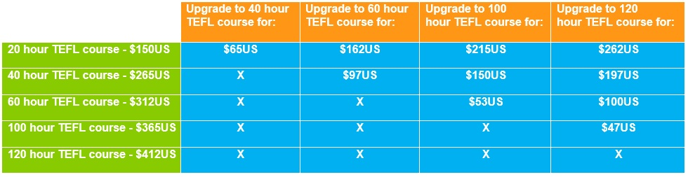 TEFL course upgrade options