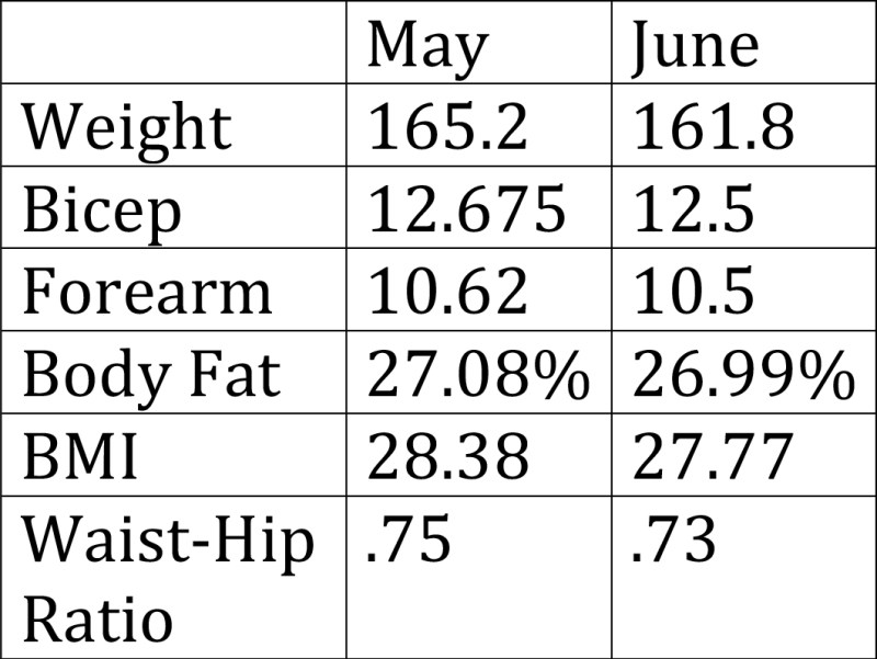 May June Weight 1024x770 - Intermittent Fasting Part 3: 6 Hour Eating Window