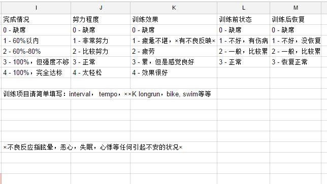 training log scores