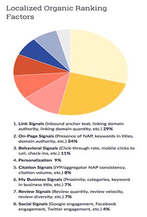 local seo organic ranking ranking factors
