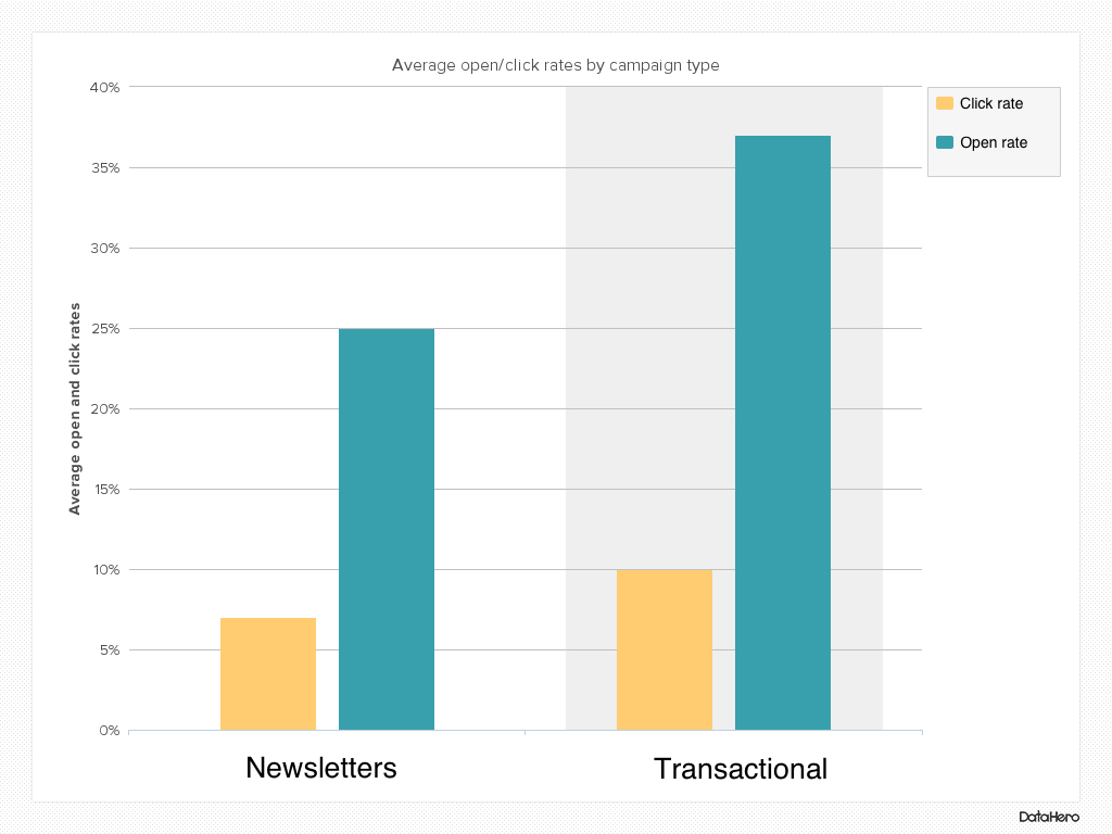 transactional email click rates