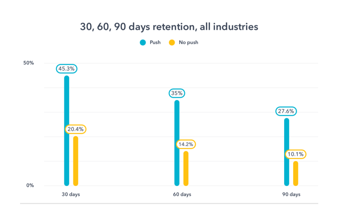 mobile push notifications - 30 60 90 days retention all industries