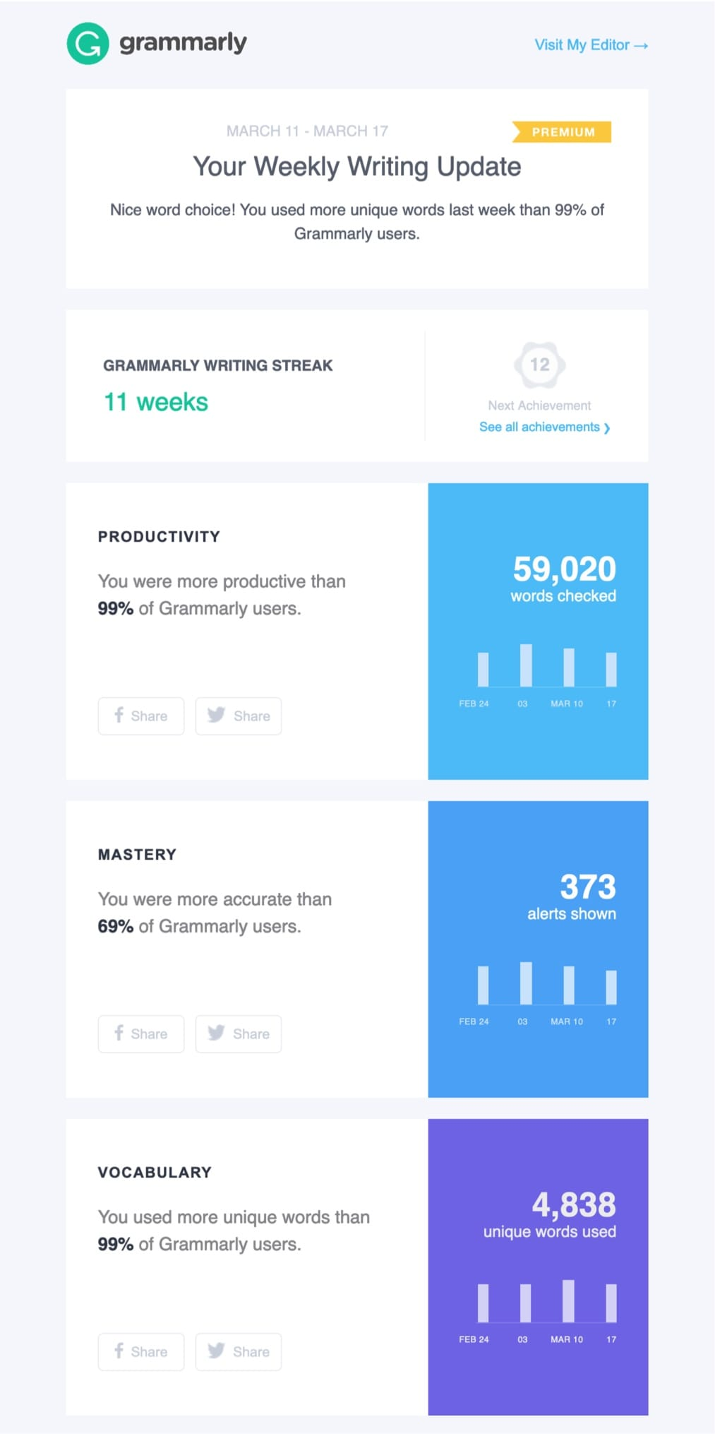 email marketing best practices grammarly insights email