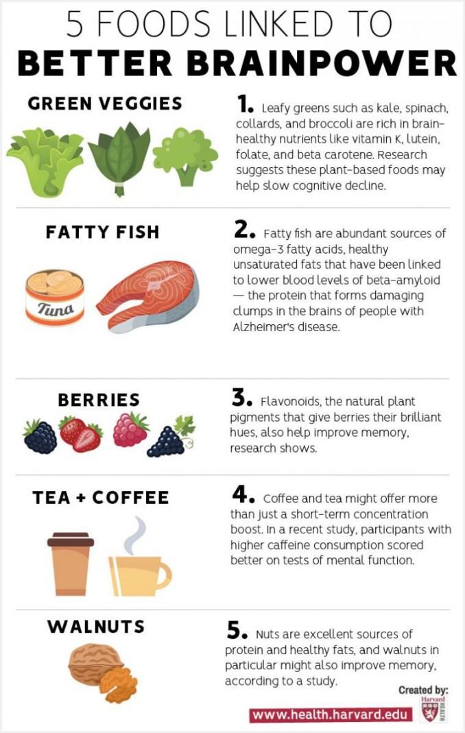 Harvard Health's chart of brain food