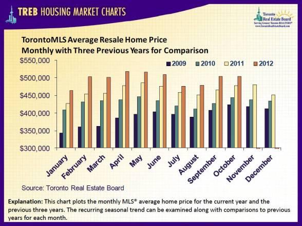 Toronto house prices, 2011-2013