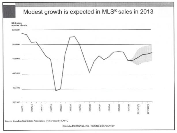 Toronto Real Estate Market - MLS Sales Forecast