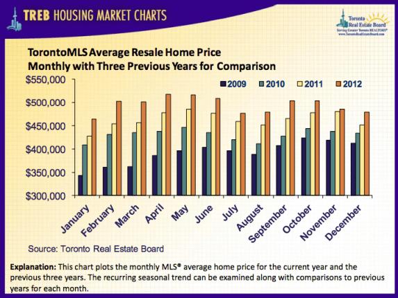toronto house prices