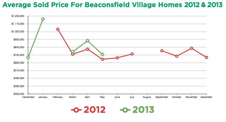Beacondsfield Market Statistics