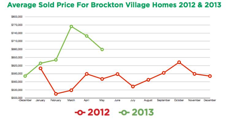 Brockton Village House Prices