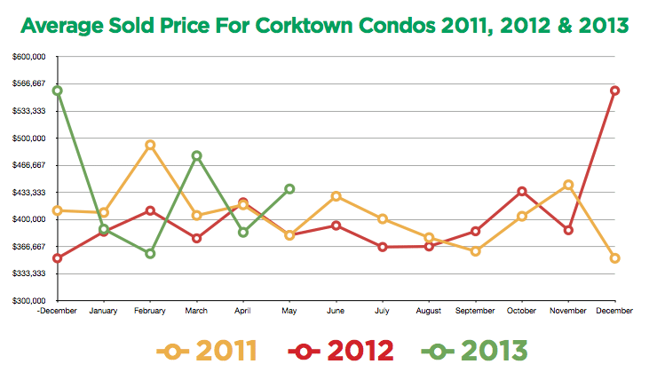 Corktown Prices