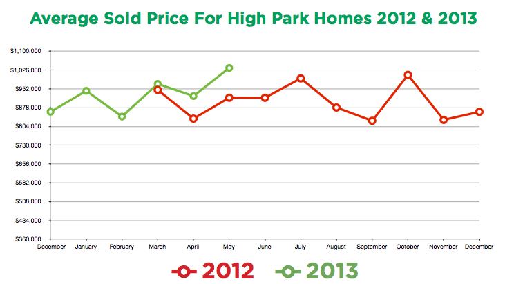 Sold Prices - High Park Toronto