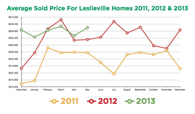 Leslieville Prices