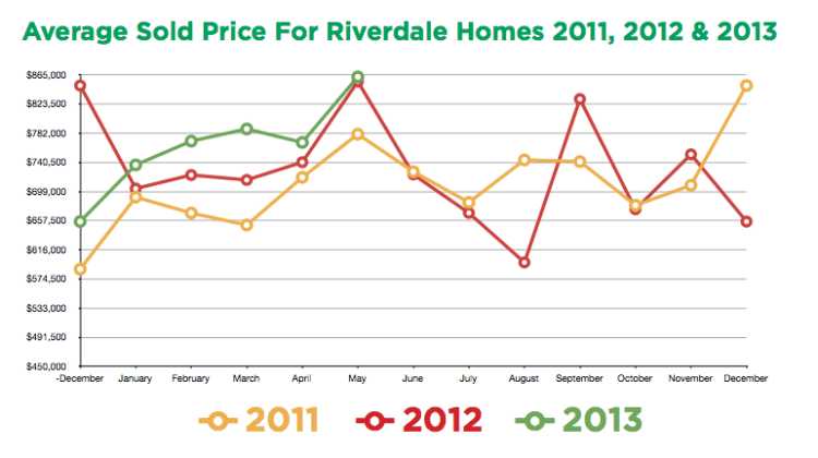 Riverdale Prices