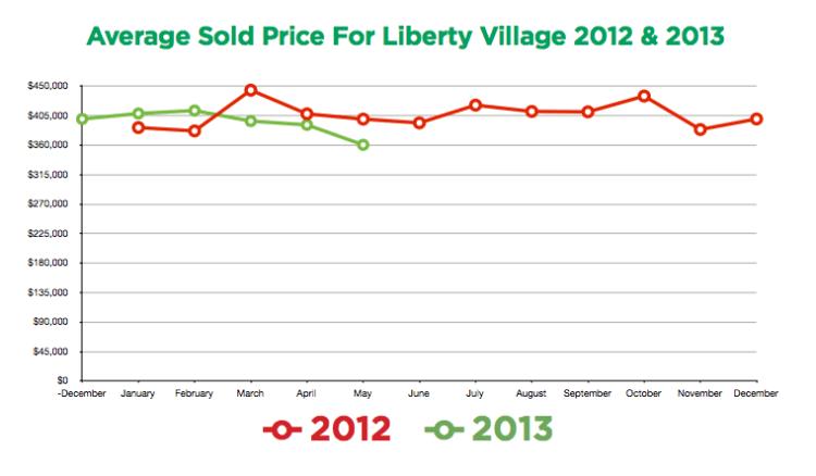Liberty Village Condos