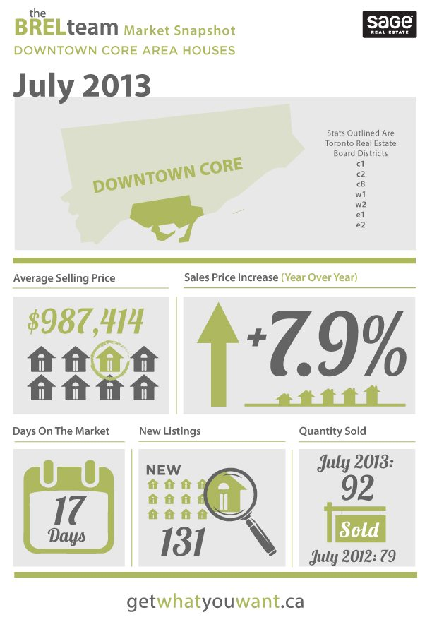 House Market - July 2013