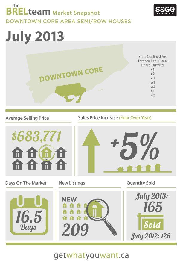 Semi- House Market July 2013