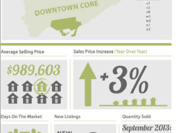 Real Estate Market September Houses