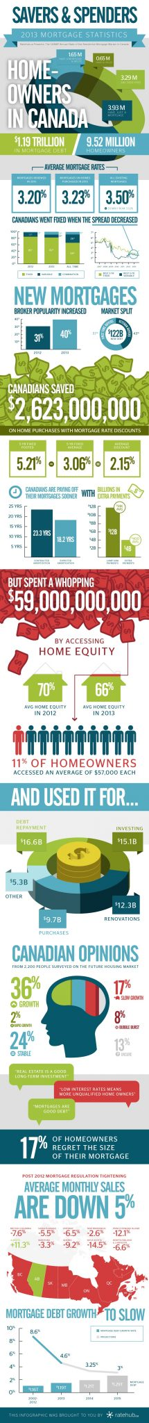2013 Mortgage Trends