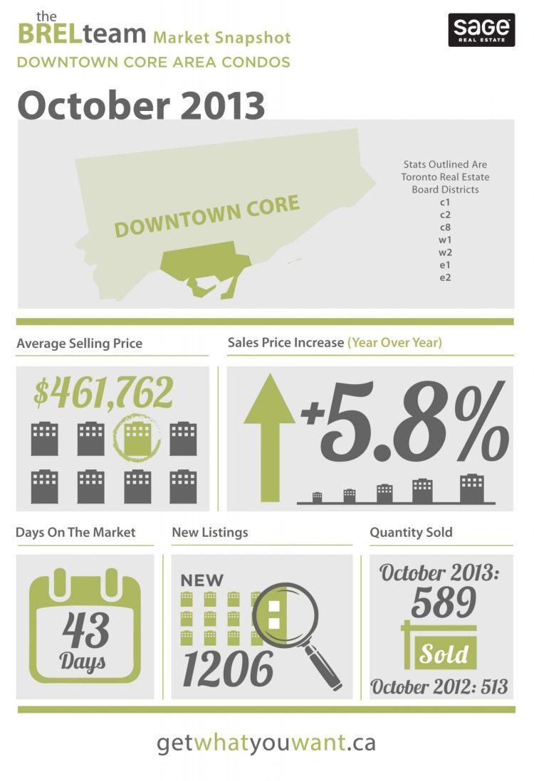 October 2013 Real Estate Stats