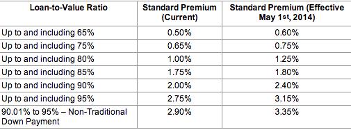 cmhc premiums
