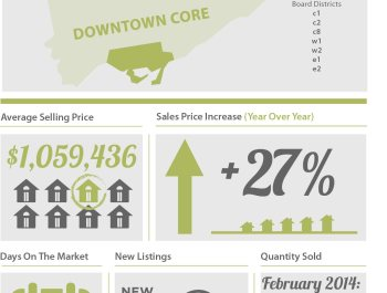 theBRELteam_State_of_the_Market_Downtown_HOUSES_FEB